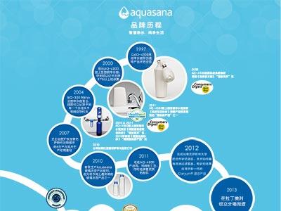 aquasana净水器